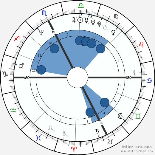 Stephane Castaignede wikipedia, horoscope, astrology, instagram