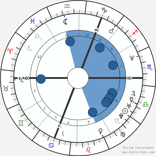 Sue Perkins wikipedia, horoscope, astrology, instagram
