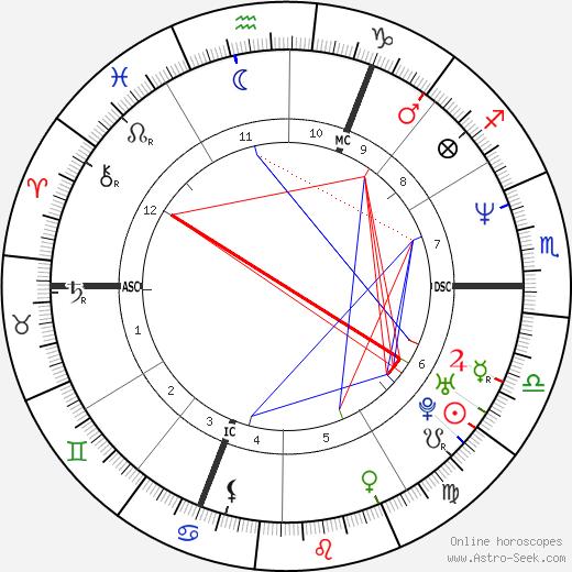 Sue Perkins tema natale, oroscopo, Sue Perkins oroscopi gratuiti, astrologia