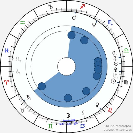Tom Vaughan wikipedia, horoscope, astrology, instagram
