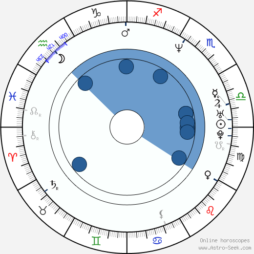 Tuomas Kantelinen wikipedia, horoscope, astrology, instagram