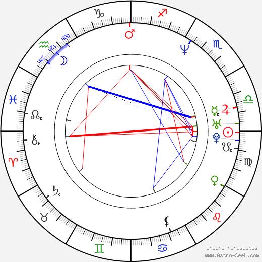 Tuomas Kantelinen astro natal birth chart, Tuomas Kantelinen horoscope, astrology