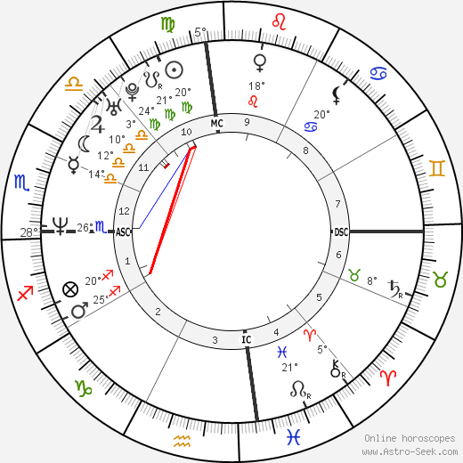 Tyler Perry birth chart, biography, wikipedia 2018, 2019