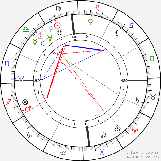 Tyler Perry astro natal birth chart, Tyler Perry horoscope, astrology
