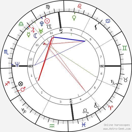 Tyler Perry tema natale, oroscopo, Tyler Perry oroscopi gratuiti, astrologia