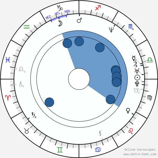Victoria Dillard wikipedia, horoscope, astrology, instagram