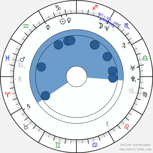 Basil Iwanyk wikipedia, horoscope, astrology, instagram