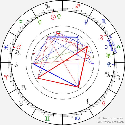 Ben O'Brien astro natal birth chart, Ben O'Brien horoscope, astrology