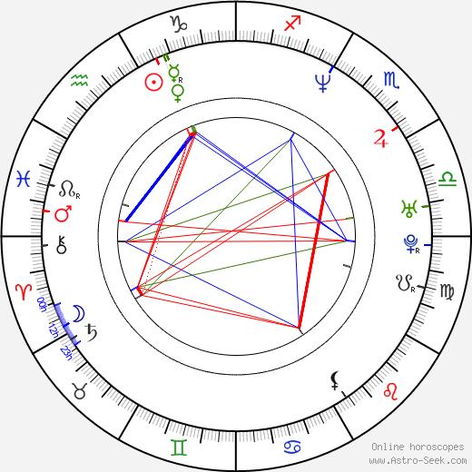 Brad Martin astro natal birth chart, Brad Martin horoscope, astrology