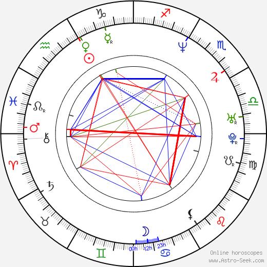 Branka Katić tema natale, oroscopo, Branka Katić oroscopi gratuiti, astrologia