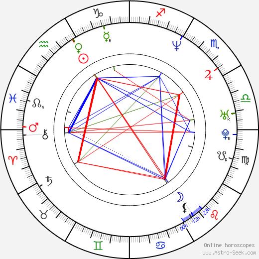 Brian Gaskill birth chart, Brian Gaskill astro natal horoscope, astrology