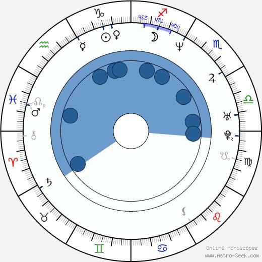 Christopher Slater wikipedia, horoscope, astrology, instagram