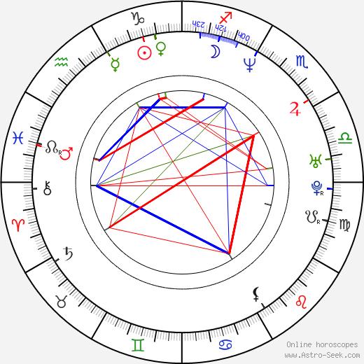 Christopher Slater день рождения гороскоп, Christopher Slater Натальная карта онлайн