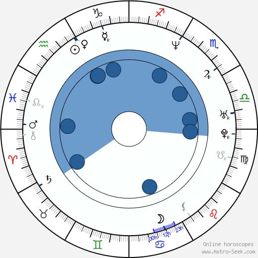 Darin Ferriola wikipedia, horoscope, astrology, instagram