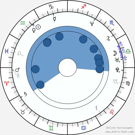 Donald Tardy wikipedia, horoscope, astrology, instagram