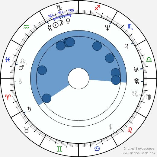 Doug E. Doug wikipedia, horoscope, astrology, instagram