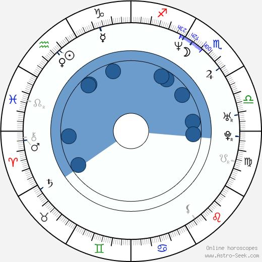 Eric Bricker wikipedia, horoscope, astrology, instagram