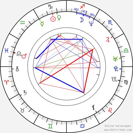 Eva Borušovičová день рождения гороскоп, Eva Borušovičová Натальная карта онлайн