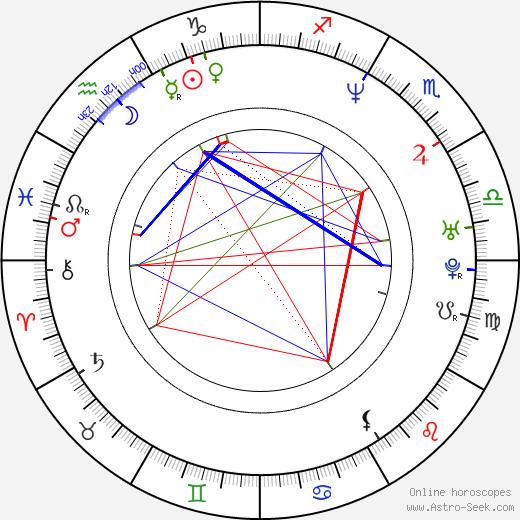 František Strnad astro natal birth chart, František Strnad horoscope, astrology