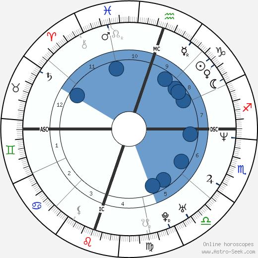Gabrielle Reece wikipedia, horoscope, astrology, instagram