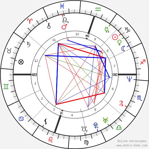 Габриэль Рис Gabrielle Reece день рождения гороскоп, Gabrielle Reece Натальная карта онлайн