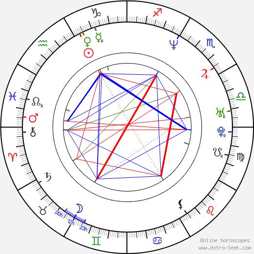 Genndy Tartakovsky birth chart, Genndy Tartakovsky astro natal horoscope, astrology