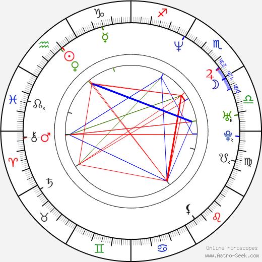 Heather Graham astro natal birth chart, Heather Graham horoscope, astrology
