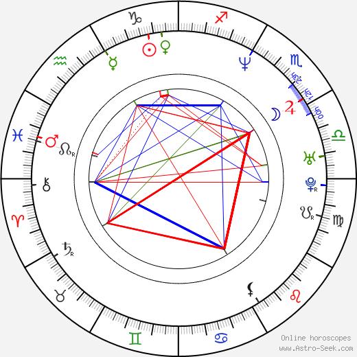 Heather Juergensen день рождения гороскоп, Heather Juergensen Натальная карта онлайн