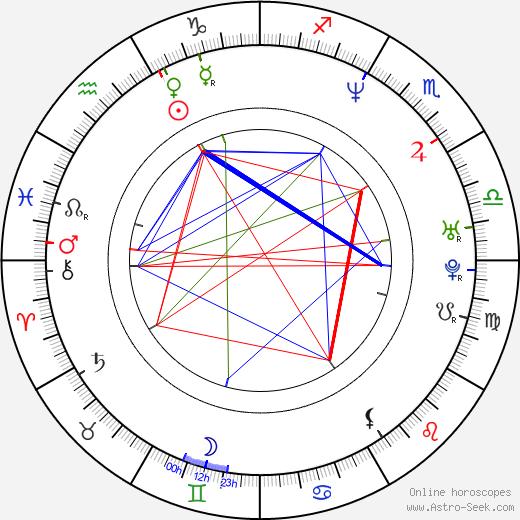 Heitor Dhalia astro natal birth chart, Heitor Dhalia horoscope, astrology