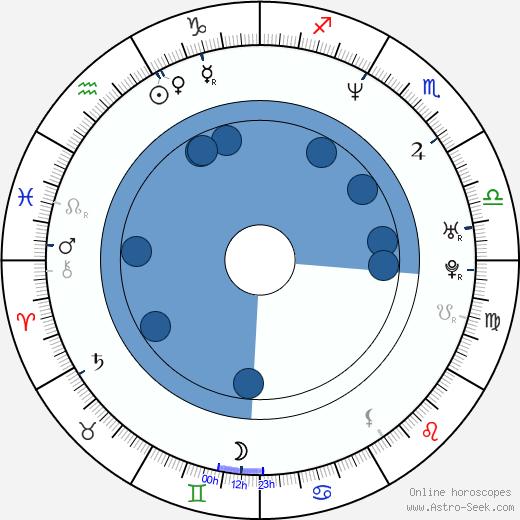 Iiro Rantala wikipedia, horoscope, astrology, instagram
