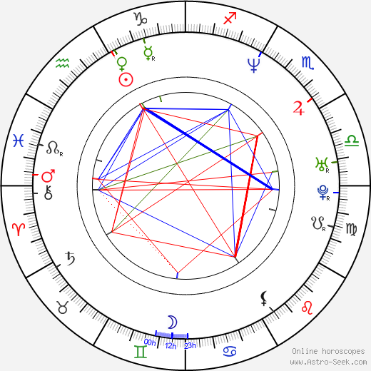 Iiro Rantala birth chart, Iiro Rantala astro natal horoscope, astrology