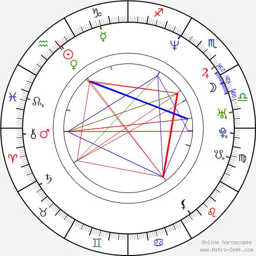 Istvan Szori день рождения гороскоп, Istvan Szori Натальная карта онлайн
