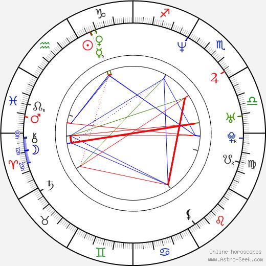 Ivana Mihic tema natale, oroscopo, Ivana Mihic oroscopi gratuiti, astrologia