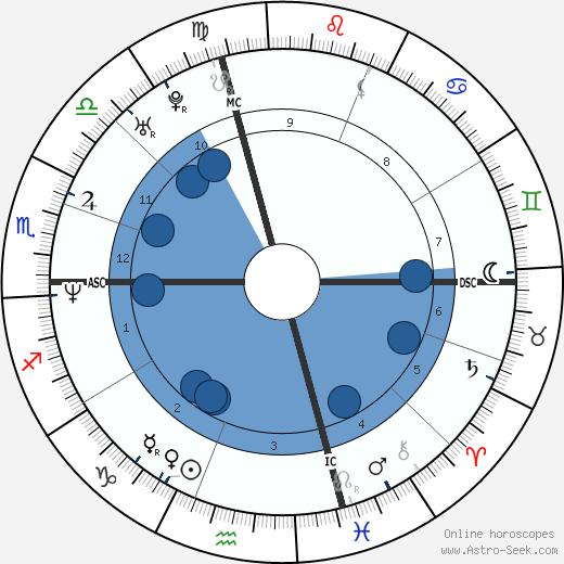 Jeremy Roenick wikipedia, horoscope, astrology, instagram
