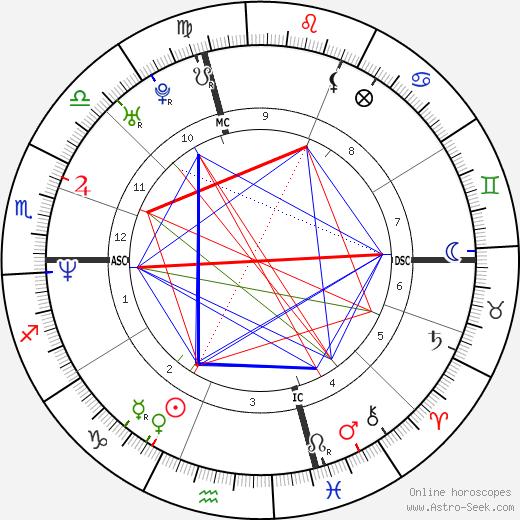 Джереми Рёник Jeremy Roenick день рождения гороскоп, Jeremy Roenick Натальная карта онлайн