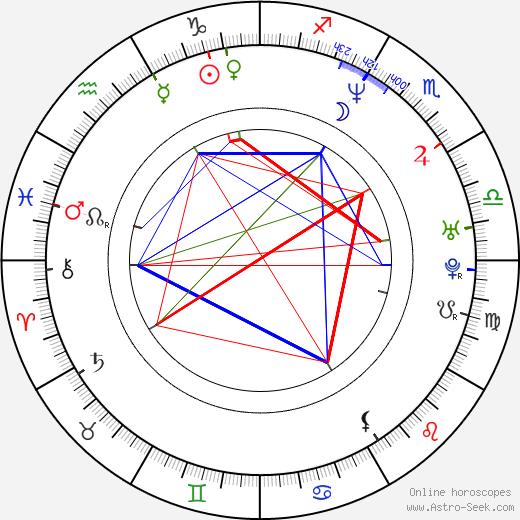 Josh Stamberg astro natal birth chart, Josh Stamberg horoscope, astrology