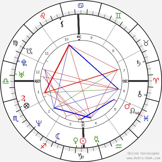Julie Chen astro natal birth chart, Julie Chen horoscope, astrology