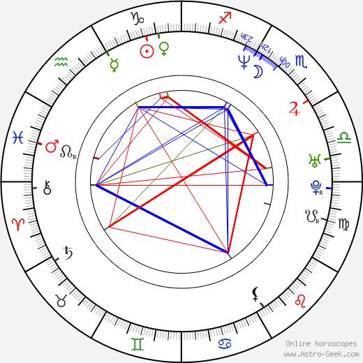 Katarzyna Jamróz astro natal birth chart, Katarzyna Jamróz horoscope, astrology