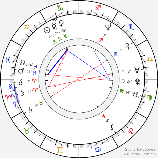 Keith Coogan birth chart, biography, wikipedia 2020, 2021