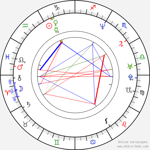 Keith Coogan astro natal birth chart, Keith Coogan horoscope, astrology