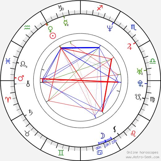 Ken Leung birth chart, Ken Leung astro natal horoscope, astrology