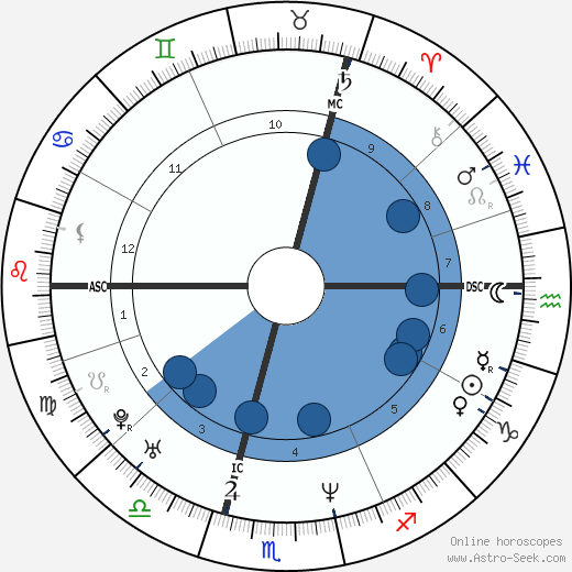 Lara Fabian wikipedia, horoscope, astrology, instagram