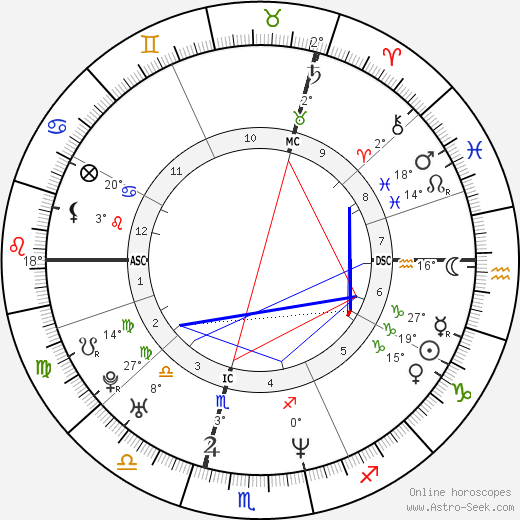 Lara Fabian birth chart, biography, wikipedia 2019, 2020