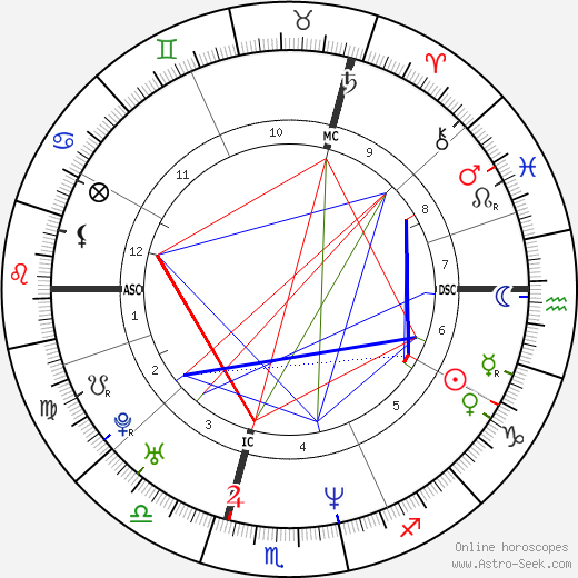 Lara Fabian astro natal birth chart, Lara Fabian horoscope, astrology