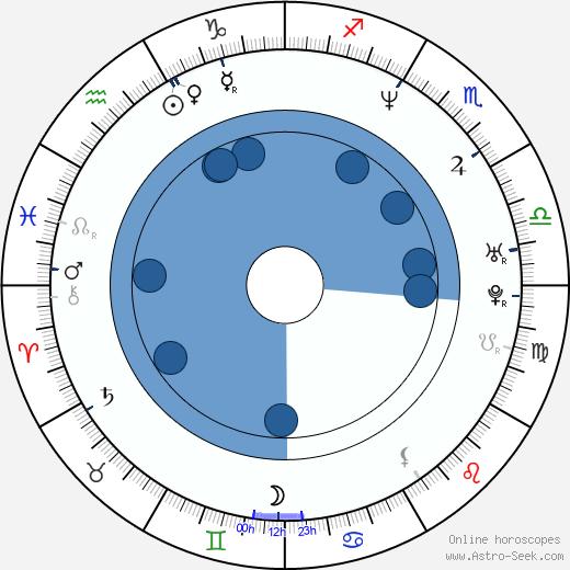 Marc Joseph wikipedia, horoscope, astrology, instagram