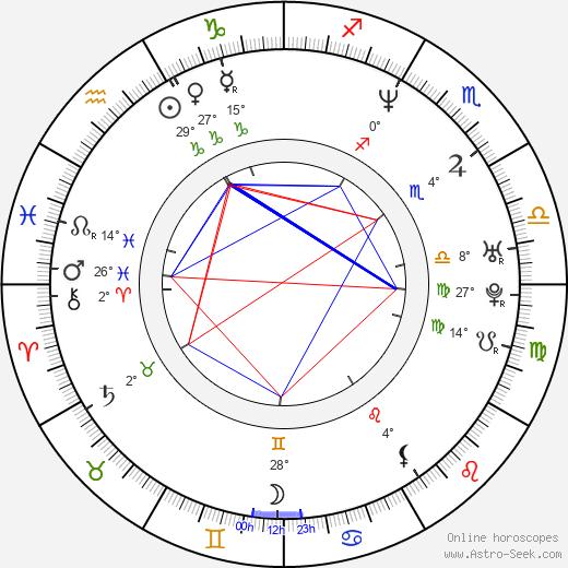 Marc Joseph birth chart, biography, wikipedia 2019, 2020