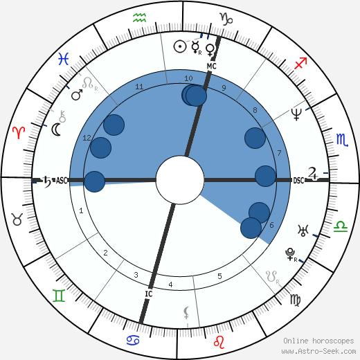 Marco Pantani wikipedia, horoscope, astrology, instagram