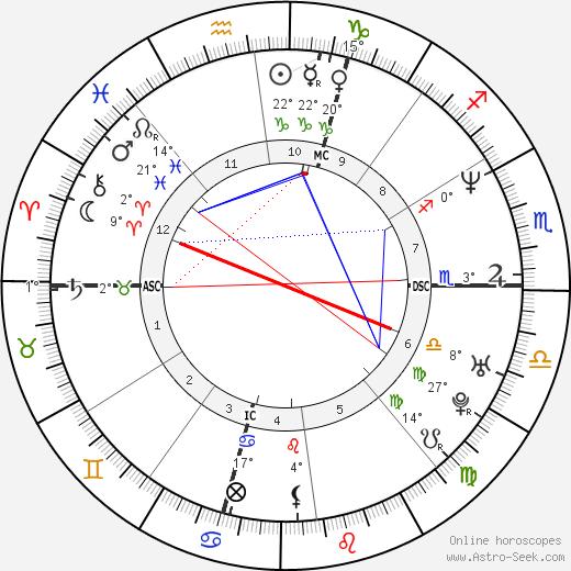 Marco Pantani birth chart, biography, wikipedia 2018, 2019