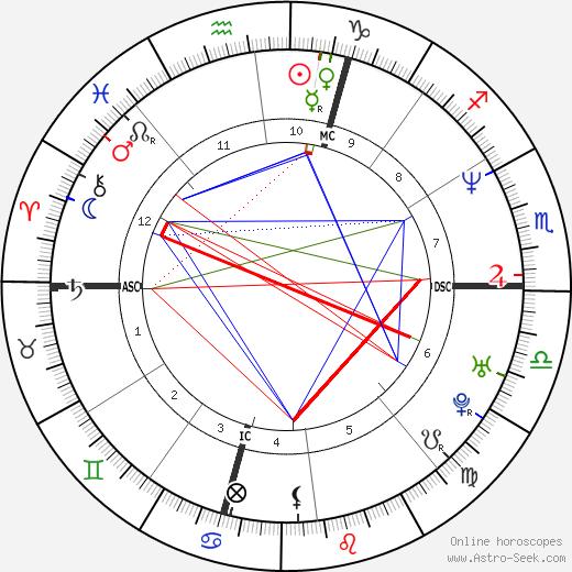 Marco Pantani astro natal birth chart, Marco Pantani horoscope, astrology