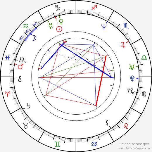 Marco Sanchez birth chart, Marco Sanchez astro natal horoscope, astrology